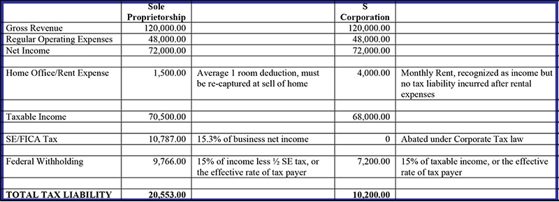 S-Corp Advantages